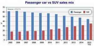 Passenger Vs SUV