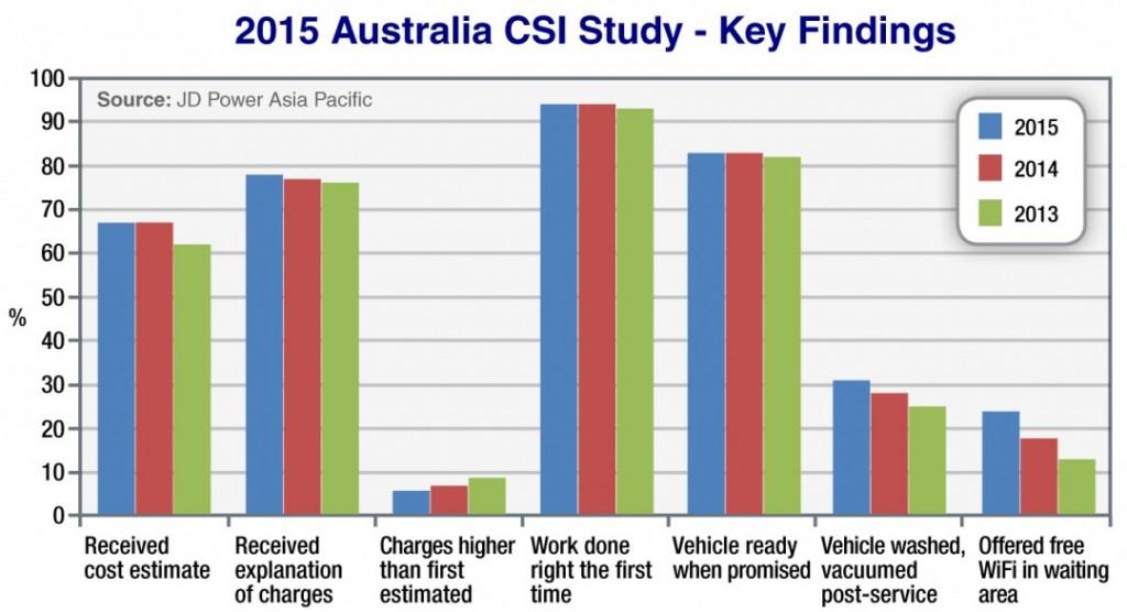 2015 Australia CSI Study