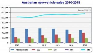Australian_new_vechile_sales_graph