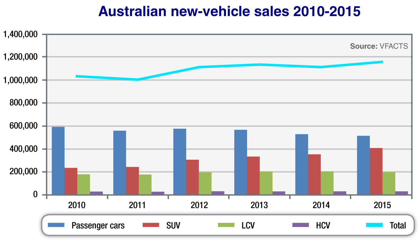 New Car Sales To Grow Slightly In 2016 Goautonews Premium