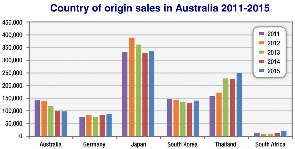 country_of_origin_graph