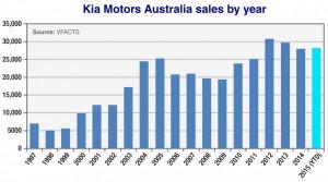 Kia Motors Graph