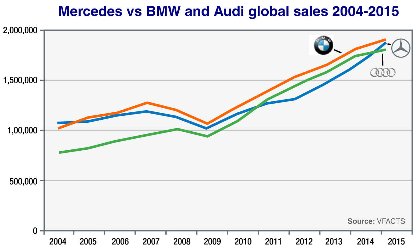 mercedes benz target market Mercedes-benz, the famous german luxury car manufacturer, uses market segmentation to make sure that its content is seen by the people who have the money to purchase a high-end car and are primed to identify quality.