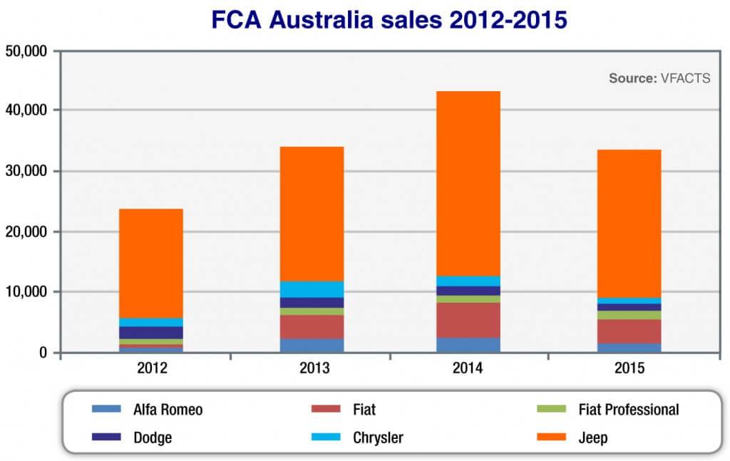 Market Insight - FCA