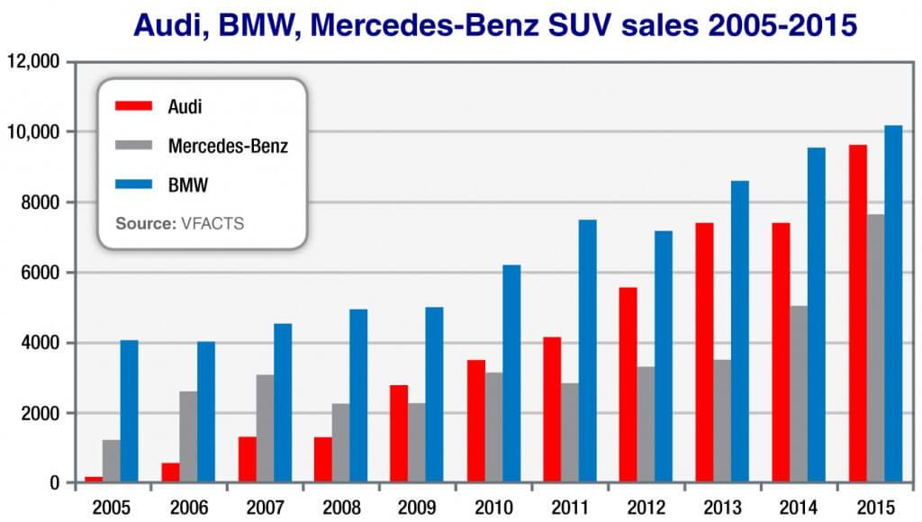 Market Insight - Audi, BMW, Mercedes-Benz SUV sales 2005-2015 - Click to enlarge