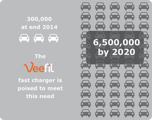 EV-Growth-Diagram