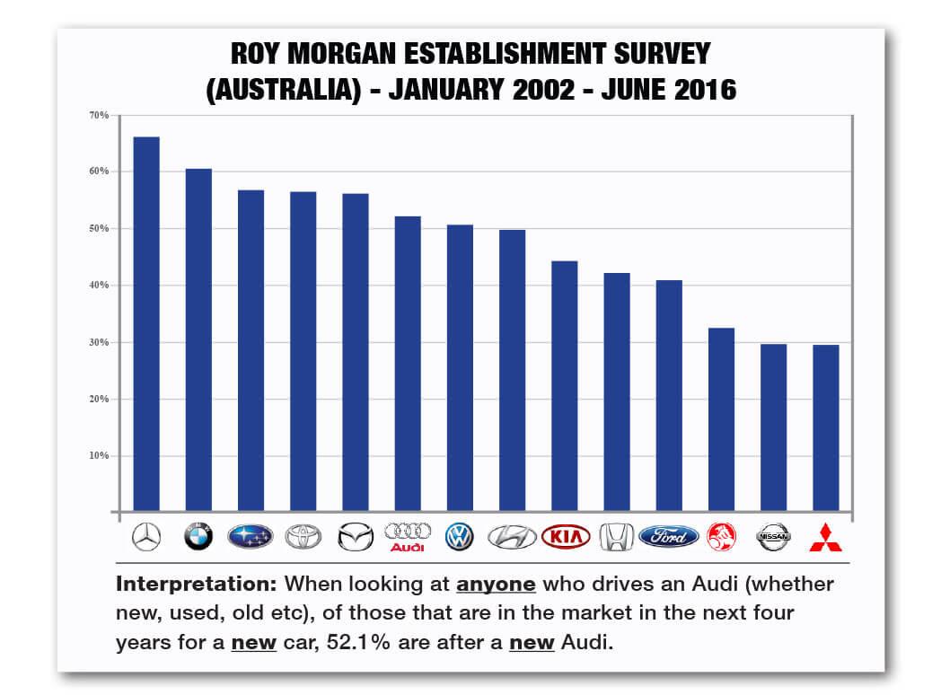 Roy Morgan Establishment Survey