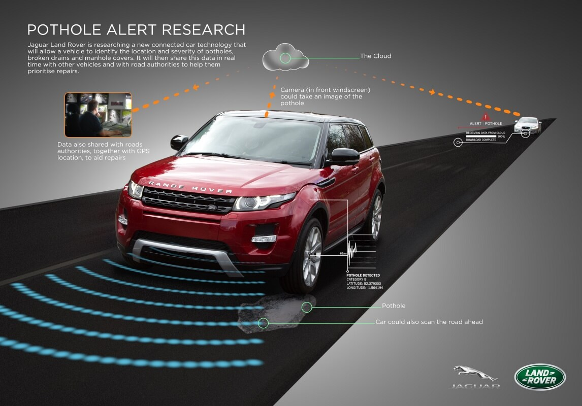 Follow the leader: Cohda Wireless technologies are being used in Jaguar Land Rover autonomous trials.
