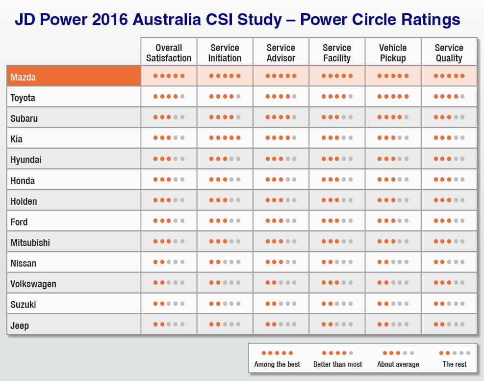 jd_power_2016_australia_csi-study-power-cirlce-rating