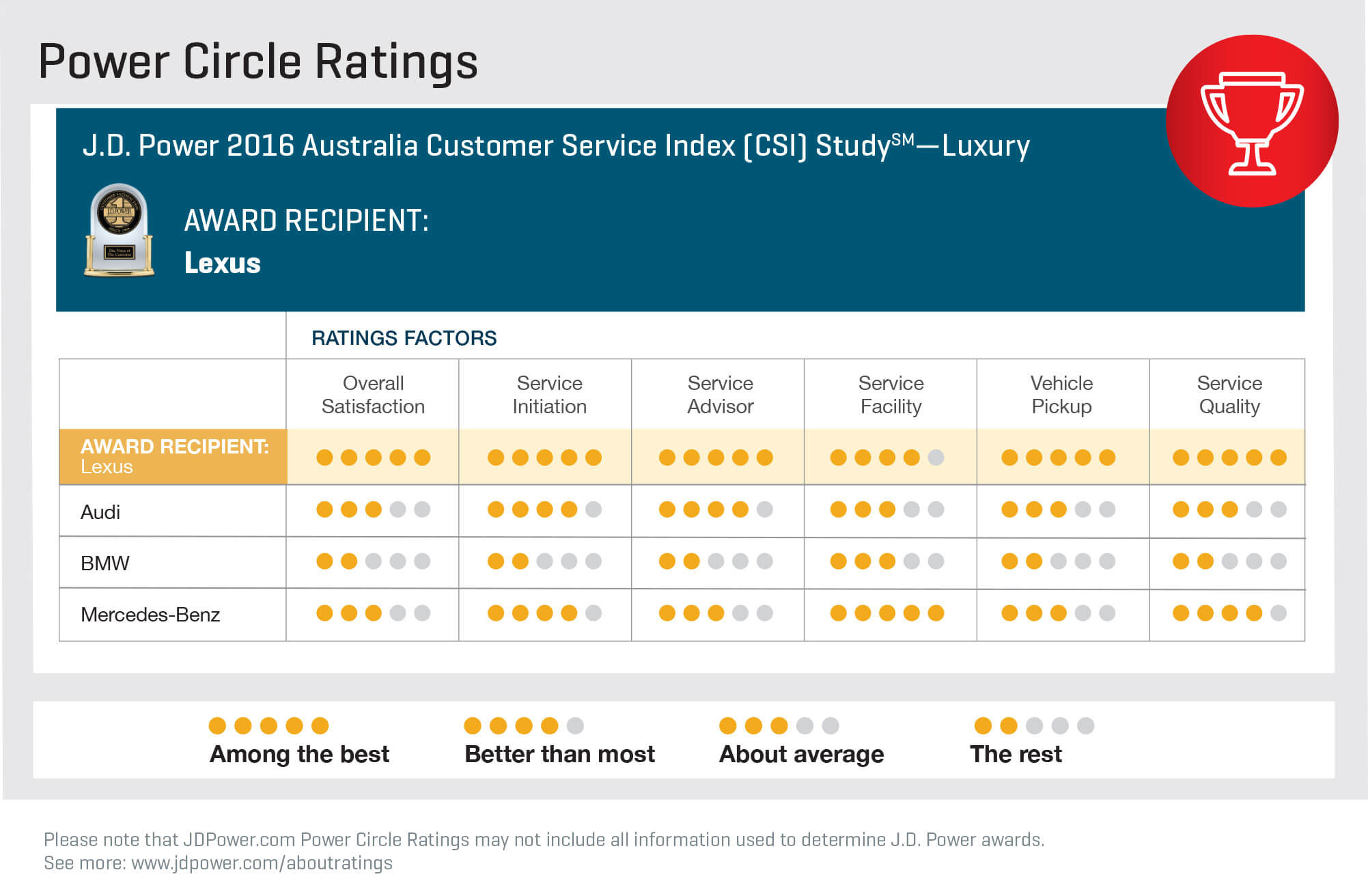 Power Circle Ratings - Click to enlarge