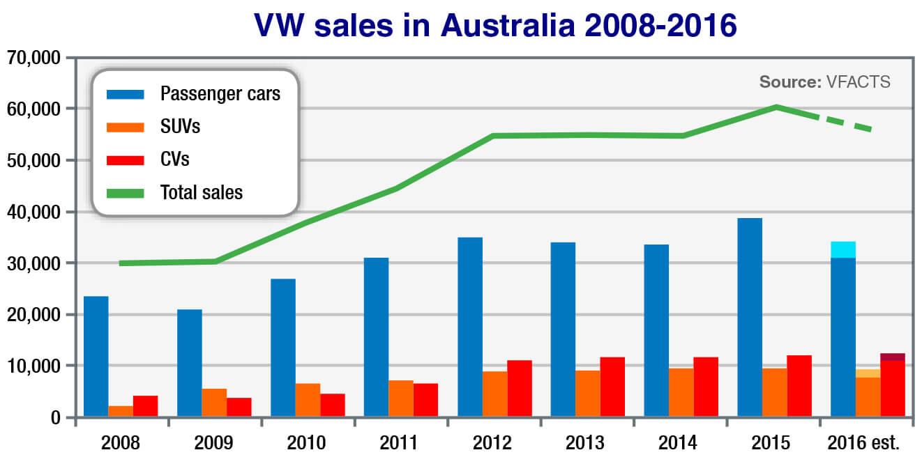 Market Insight - Volkswagen - Click to enlarge