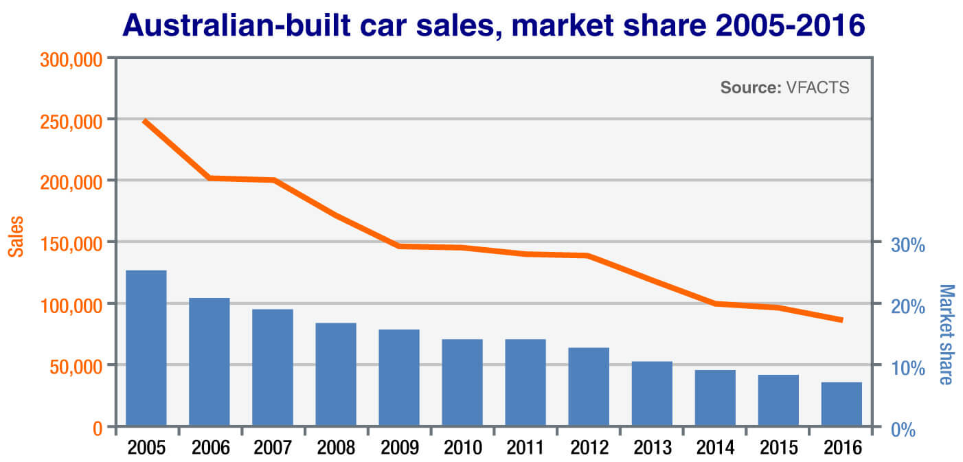 Market Insight End Of The Line For Aussie Built Cars