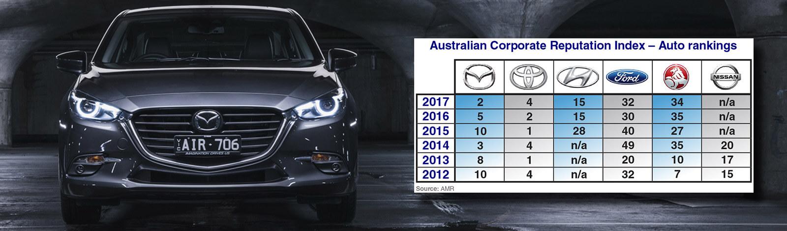 marketing mazda case Mazda video brochure, madza mexico video marketing brochure.