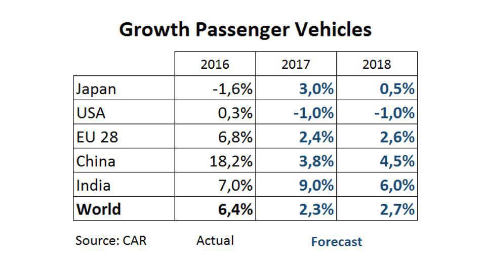 Modest car sales outlook
