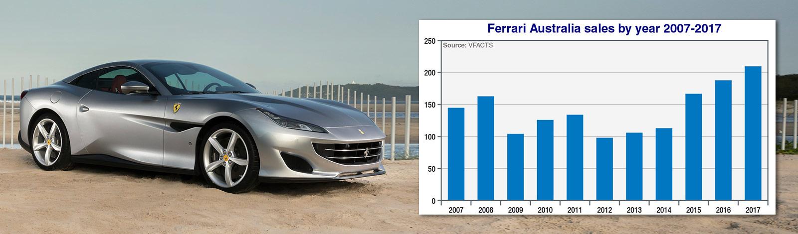 Ferrari Predicts Sales Boom To Continue
