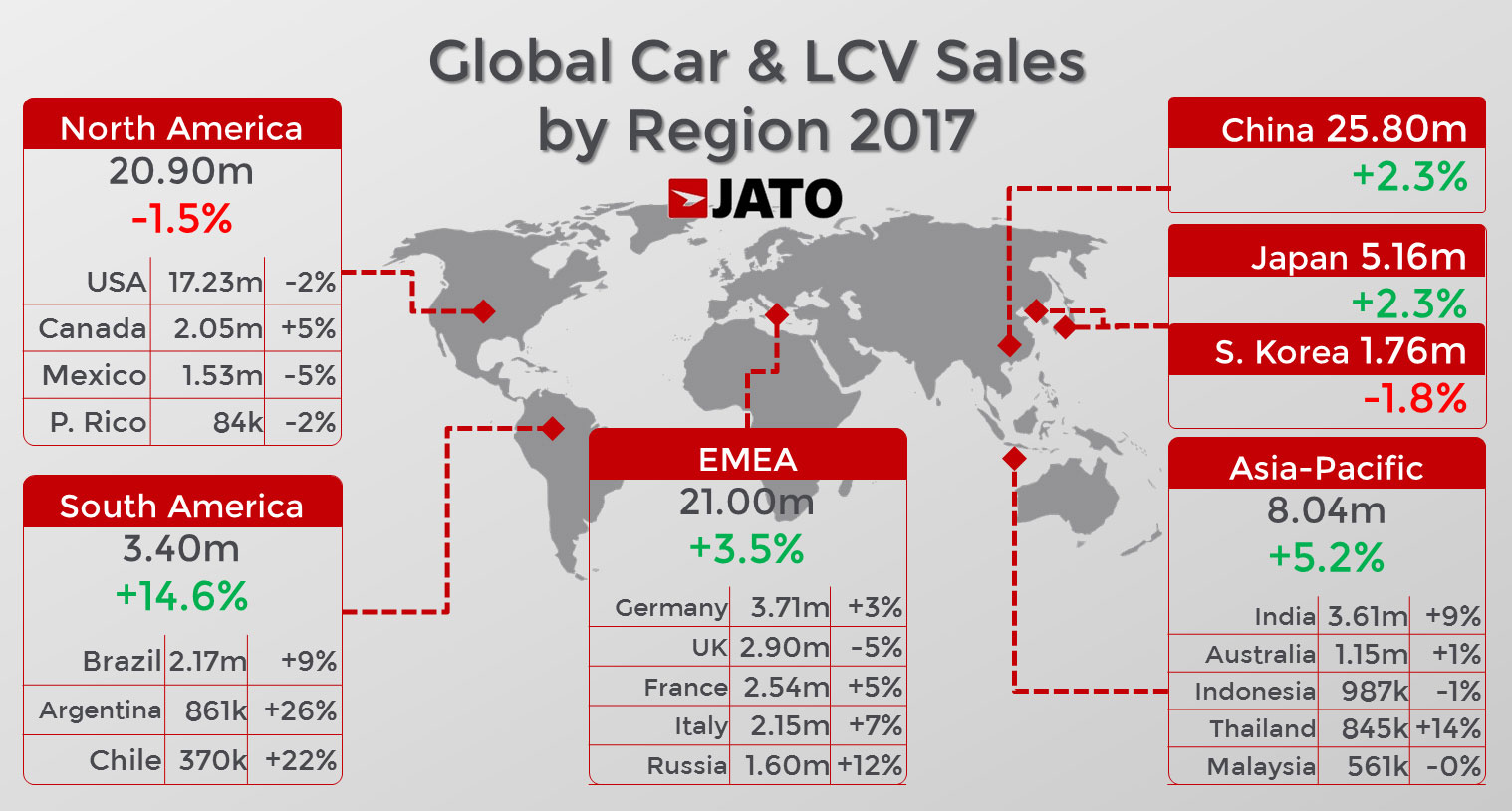 Worldwide Car Sales At 86 Million