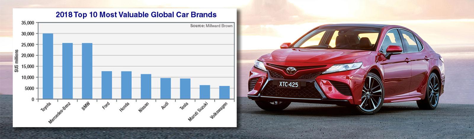 Toyota tops again in BrandZ list