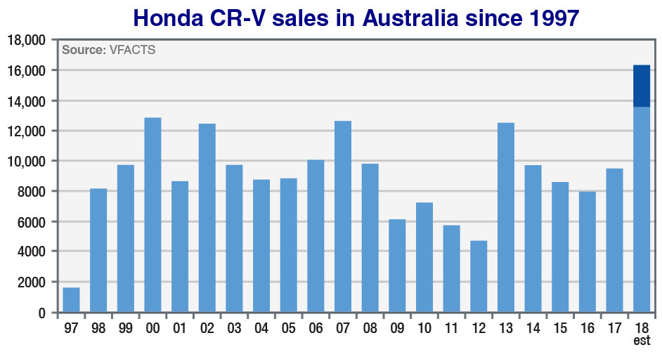 Honda CR-V sets new Aus sales benchmark