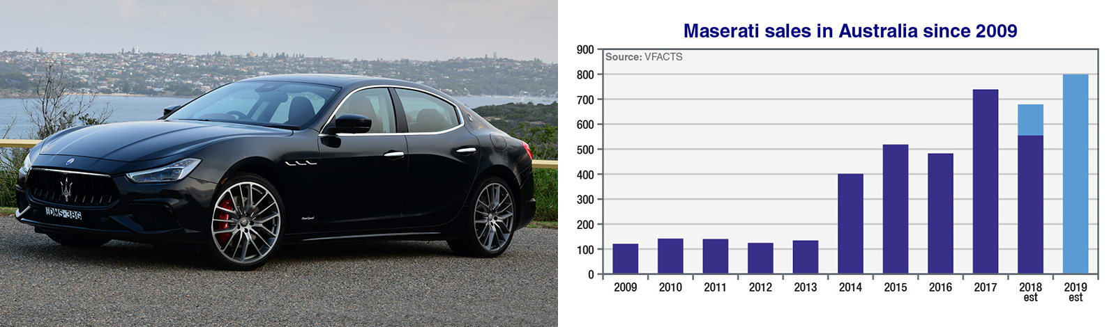 Maserati To Double Sales By 2020