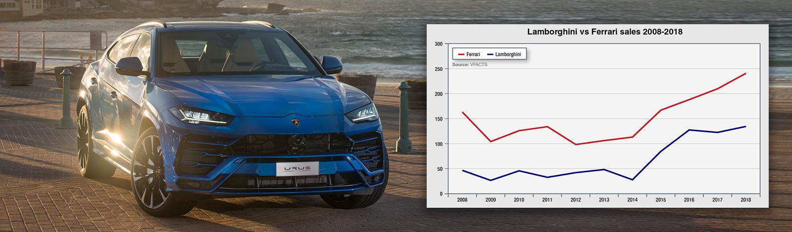 Lamborghini targets record sales