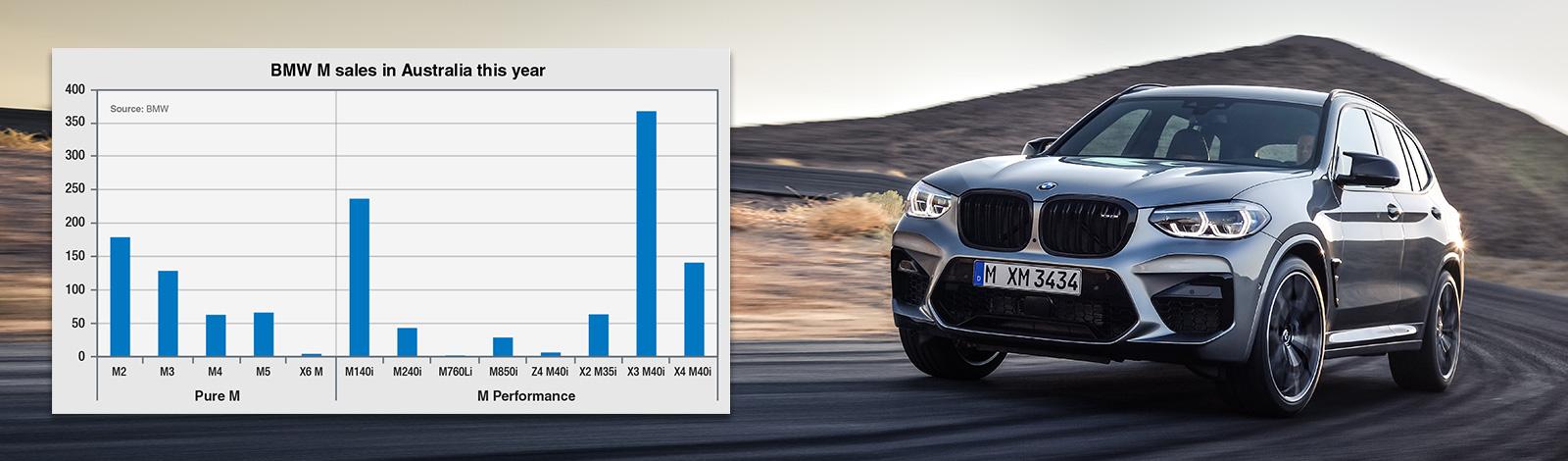 Australia second for BMW M share
